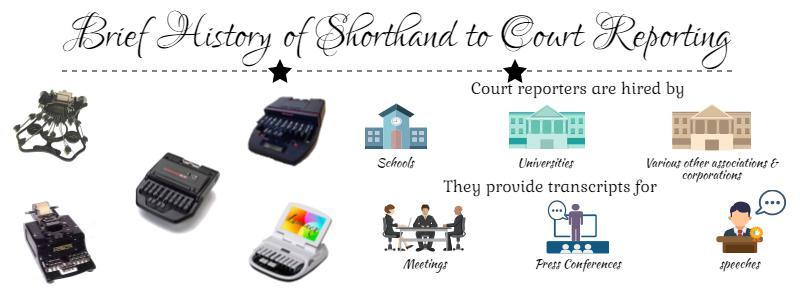 History of shorthand-to-court reporting